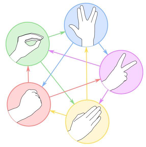 Montage représentant une variante du jeu chifoumi et des différentes interactions possibles.
