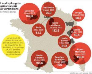 Les plus grands gagnants français de l'Euromillions