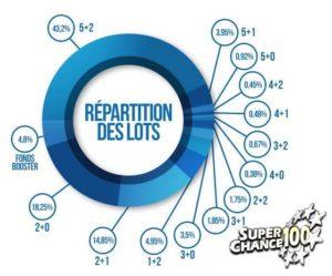 Répartition des gains de l'Euromillions