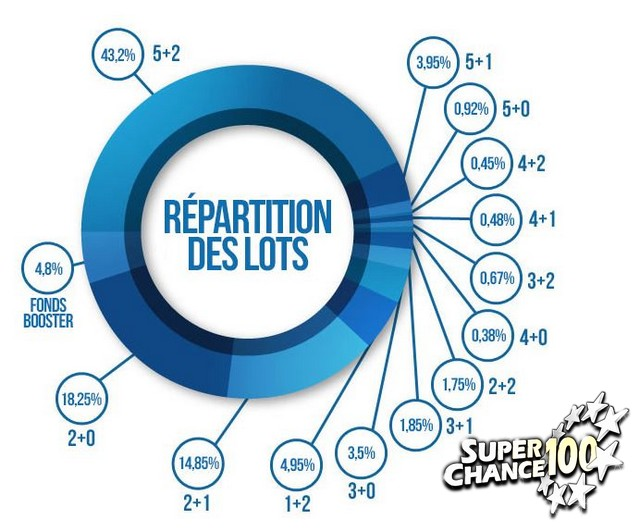 Répartition des gains de l'Euromillions.